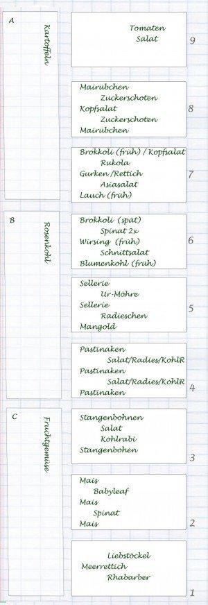 Küchengarten - Planung 2012